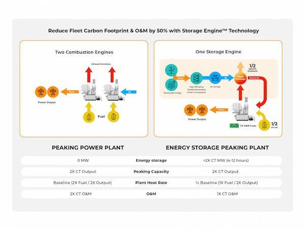 Peaking power plant energy storage