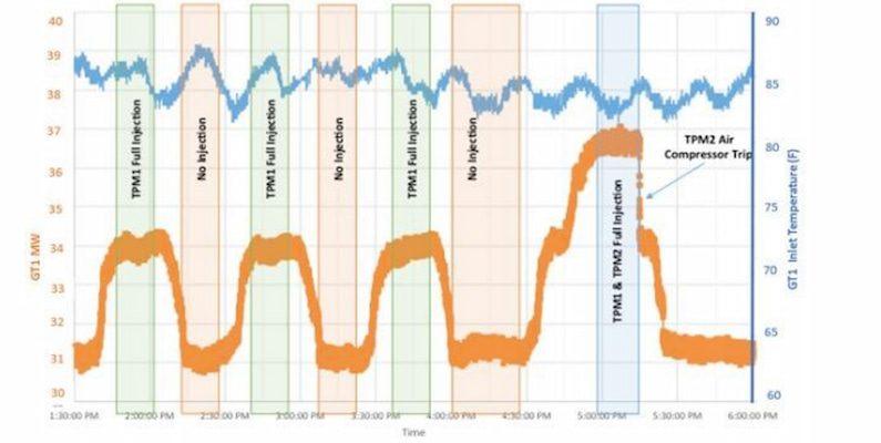 compressed air energy storage Powerphase International