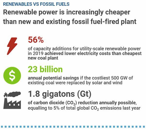 Renewables vs Fossil Fuels Chart