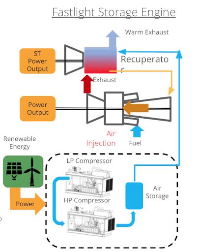 Fastlight storage engine